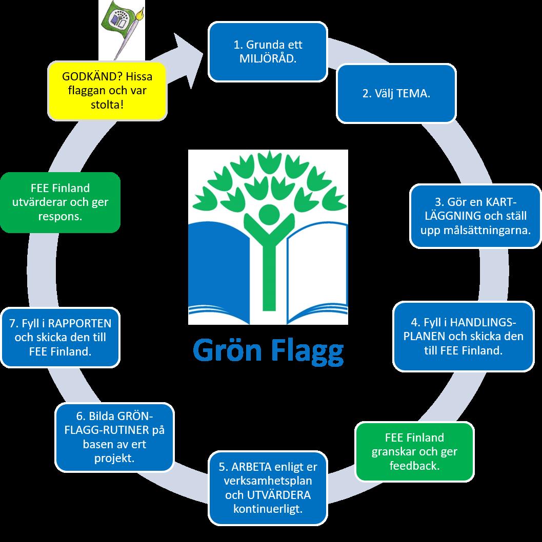 Grön Flagg 7 steg