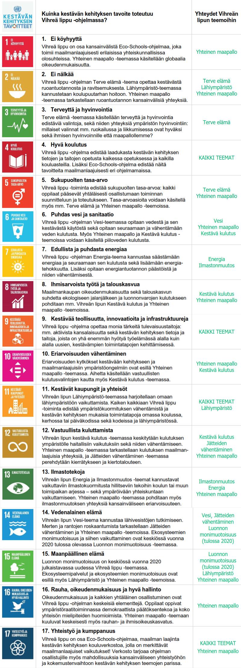 Agenda 2030 ja Vihreä lippu